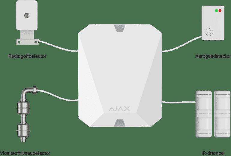 Multitransmitter wit andere componenten